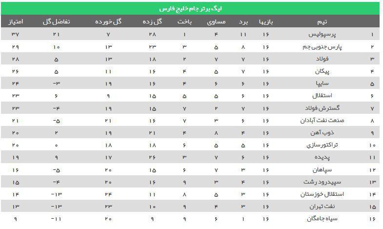 خلاصه بازی های تیم های فوتبال خوزستان در هفته شانزدهم لیگ برتر + فیلم